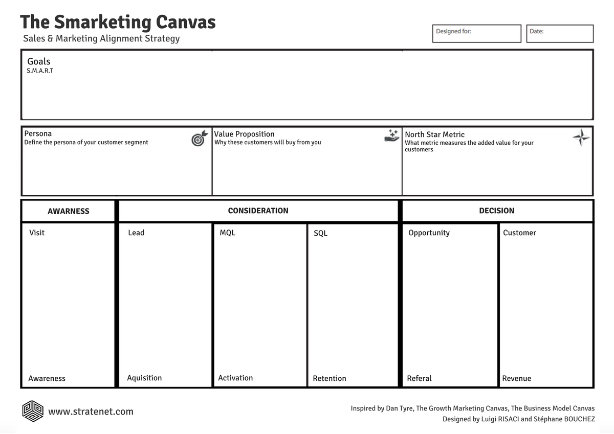 The Smarketing Canvas.png
